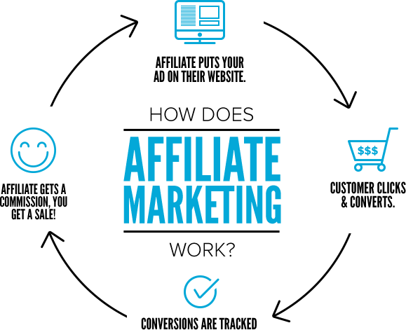 Affiliate-Marketing-Services