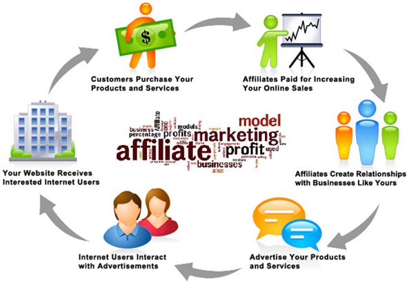 What is Affiliate Marketing and How Does it Work – Digital ...